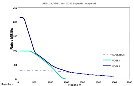 ADSL and VDSL speed comparisons