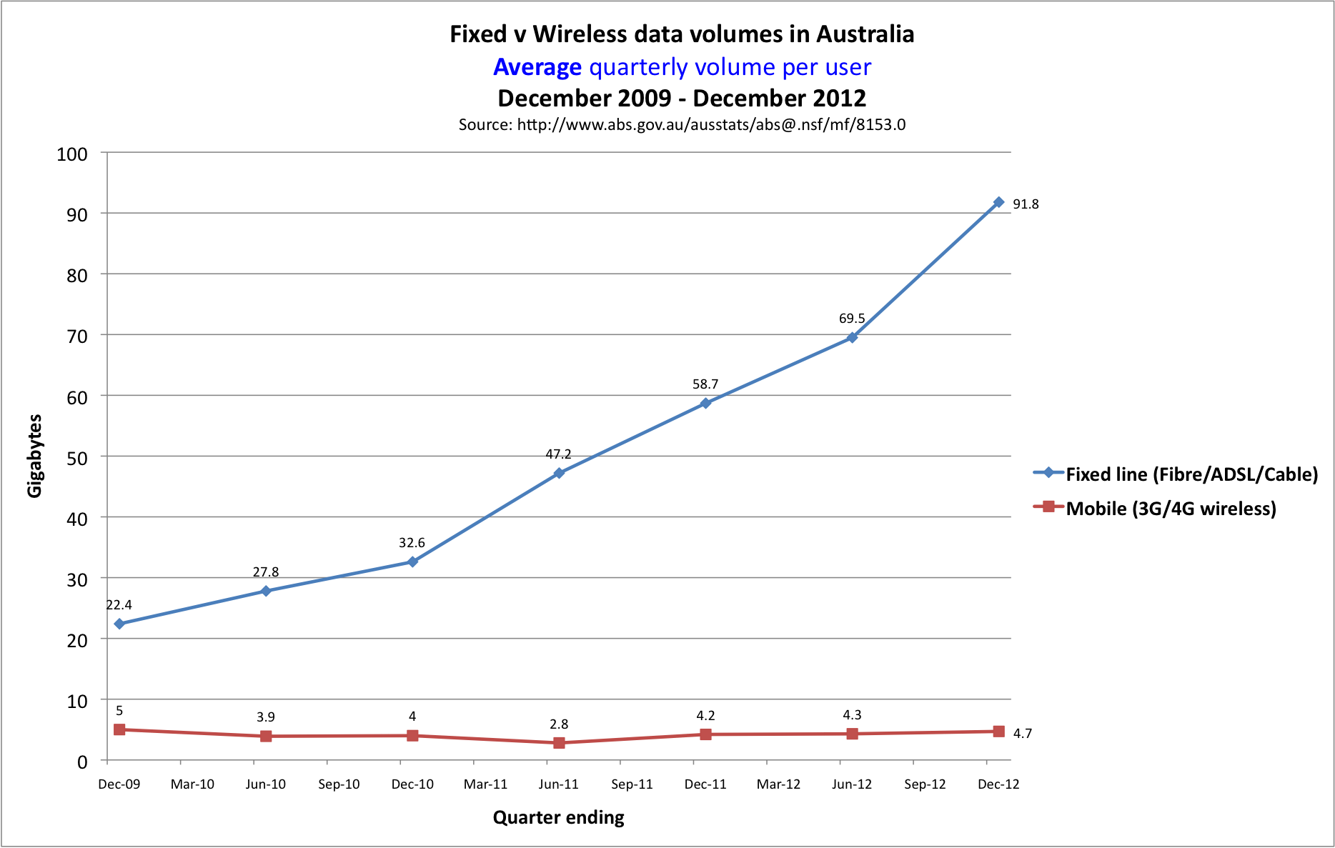 The Top 10 Nbn Myths Debunked Home Wiring Diagram Fixed V Mobile Download Volume In Australia December 2009 To 2012