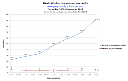 Fixed v mobile download volume in Australia December 2009 to December 2012