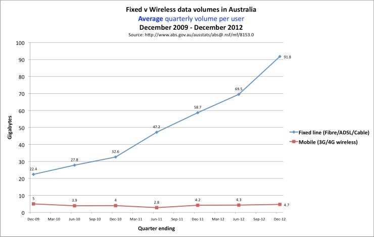 Fixed v mobile download volume in Australia December 2009 to December 2012