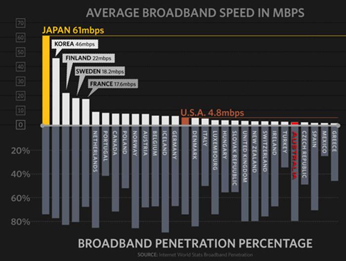 Broadband penetration ireland southern roi