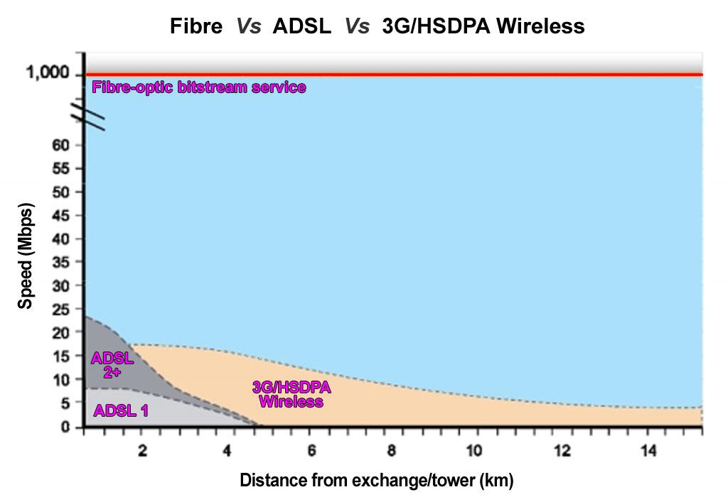 fiber vs 4g