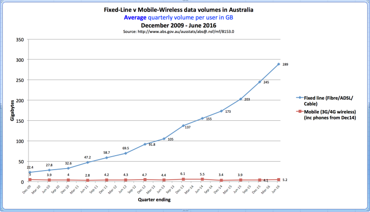 ABS data Australian Internet average volumes Dec09-Jun16