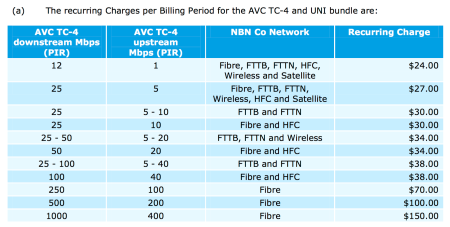 NBN Co wholesale prices 2016